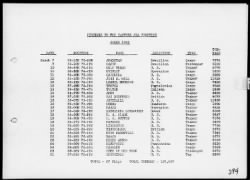 War Diary, 12/1/41 to 6/30/42 › Page 294 - Fold3.com