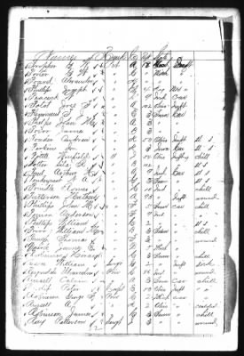 List of Federal prisoners who survived the Sultana › Page 21 - Fold3.com
